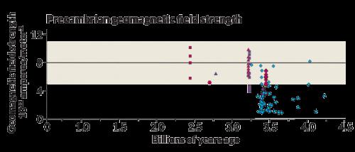 A luglio 2015, una analisi di alcune antiche rocce ha suggerito che un forte campo magnetico abbia protetto la Terra per almeno 4.2 miliardi di anni. Le nuove misure del campo magnetico (diamanti blu) si aggiungono ad una serie di altri studi che dimostrano che il campo magnetico planetario è rimasto piuttosto forte per tutta la storia della Terra. La banda colorata rappresenta l'intervallo di forza dell'attuale campo magnetico. Sorgente: J. Tarduno/Univ. di Rochester