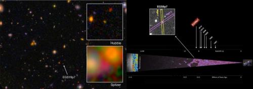 Localizzazione della galassia più lontana trovata fin'ora, EGS8p7.  Credit: I. Labbé (Leiden University), NASA/ESA/JPL-Caltech (L); Adi Zitrin / Caltech (R).