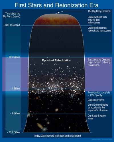 Riepilogo schematico delle varie fasi evolutive dell'Universo che a partire dal Big Bang hanno portato all'attuale struttura di galassie. Credit: NASA / WMAP science team.