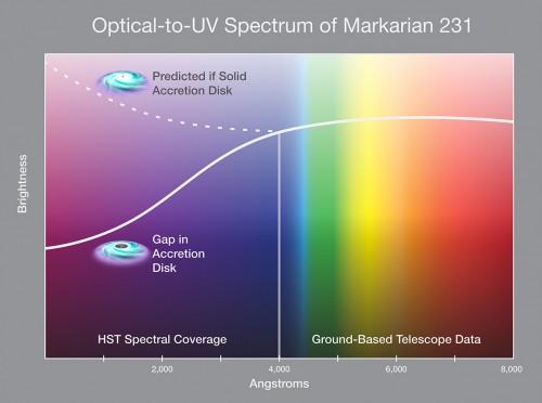 Questo grafico semplificato mostra lo spettro del nucleo di Mrk 231 espresso in termini della variazione di luminosità in funzione della lunghezza d'onda dall'ottico all'ultravioletto. Si nota come l'emissione ultravioletta del disco di accrescimento mostra un brusco calo dovuto alla presenza di una sorta di 'cavità' al centro del disco prodotta molto probabilmente dall'azione di un secondo buco nero, di massa inferiore, che orbita attorno al buco nero principale. Credit: NASA, ESA, and P. Jeffries (STScI)