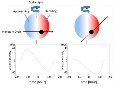 Il gruppo GAPS ha iniziato a raccogliere dati nel febbraio del 2014. Il grafico, ottenuto nell'arco di circa 3 anni e 3 mesi, ci restituisce quasi un'orbita completa di KELT-6c. Le due inversioni di tendenza in questa variazione di velocità da discendente ad ascendente grossomodo intorno a Novembre 2013 e viceversa intorno a Marzo 2015, ha portato quindi a dimostrare la presenza di un compagno di tipo planetario. Allo stesso tempo ha permesso di escludere che la variazione fosse attribuibile a un'attività propria della stella che potrebbe avvenire solo su intervalli di tempo molto più brevi. E' stata confermata quindi l'esistenza del pianeta KELT-6c che risulta massiccio, con una massa di almeno 3,71 masse gioviane, e che si muove lungo un'orbita moderatamente eccentrica con un periodo orbitale di 3,5 anni. Ma non è finita qui. GAPS, come dice il nome, ha tra i suoi obiettivi primari proprio la caratterizzazione dei sistemi planetari, anche di quelli già noti ma di cui non sono state effettuate misure dettagliate. E in questo lavoro si è andati a fondo in particolare sul pianeta transitante, KELT-6b, di cui si è misurato l'effetto Rossiter – McLaughlin. Anche qui il tempo ha giocato il suo ruolo importante anche se in modo diverso dal precedente. Perché qui è stato fondamentale riuscire a eseguire le misure di un transito completo e in una sola notte. Compito non facile visto che il nostro hot Saturn transita in circa 5 ore, in questo caso da considerarsi un tempo lungo dal punto di vista dell'osservabilità di un oggetto celeste. L'effetto Rossiter-McLaughlin (R-M) aiuta a descrivere la geometria dell'orbita del pianeta che transita davanti alla stella.