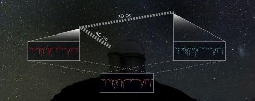 Due stelle 'gemelle' con spettri identici osservati dal telescopio di 3,6m di La Silla. Poichè è noto che una stella si trova a 40 parsec, la differenza della loro luminosità apparente permette agli astronomi di calcolare la distanza dell'altra stella. Credit: Carolina Jofré