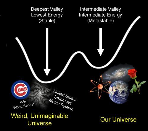 Universo in posizione stabile (valle a sx) e metastabile (valle a dx). Crediti: Fermilab
