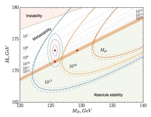 Il diagramma di fase della stabilità del vuoto calcolato da A. V. Bednyakov et al. Il riquadro mostra in dettaglio una porzione del grafico riportato in apertura, e i punti rossi sono la massa del quark top per un valore di Higgs pari a quello misurato al CERN (punto in alto a sx) e le due masse critiche corrispoindenti: per il quark top (punto in basso a sx) e per il bosone di Higgs (punto più a dx). Fonte: arxiv.org/abs/1507.08833
