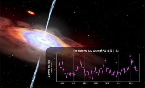 Il grafico mostra i dati di Fermi LAT da agosto 2008 al luglio 2015 per raggi gamma con energie superiori a 100 milioni di elettronvolt (MeV). Per confronto, la luce visibile è compresa tra 2 e 3 elettronvolt.