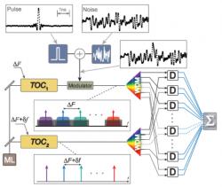 Struttura dell'esperimento. I due pettini di frequenza ottici sintonizzabili (Tunable Optical Combs) TOC1 e TOC2 sono derivati da un singolo Master Laser (ML). Un singolo impulso viene combinato a un rumore di fondo e utilizzato per modulare il TOC1 con passo di frequenza ∆F. Il pettine di frequenza TOC2 con passo ∆F+f funge da oscillatore locale. Crediti: Ataie et al. 2015