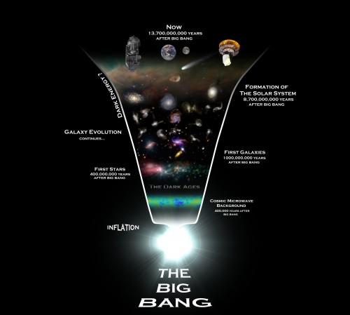 Una rappresentazione dell'evoluzione dell'universo