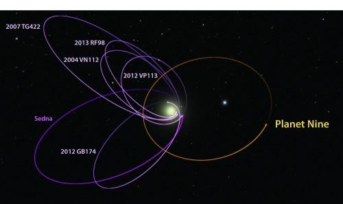 Le anomale orbite (in viola) dei sei oggetti della Fascia di Kuiper analizzate dai ricercatori potrebbero essere spiegate dall'esistenza di Planet Nine, la cui ipotetica orbita è qui tracciata in giallo. Crediti: Caltech/R. Hurt (IPAC)