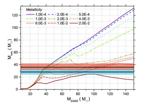 Massa del relitto stellare (stella di neutroni o buco nero) in funzione della massa iniziale (ZAMS) della stella progenitrice a diverse metallicità. La metallicità è data in termini del parametro Z, definito come la frazione della massa di una stella in elementi più massicci dell'idrogeno e dell'elio (Z per il nostro Sole vale ~0.016, vicino alla metallicità più alta presentata in figura). Le due linee nere orizzontali e le due fasce semitrasparenti (rossa e turchese) mostrano rispettivamente le masse stimate dei buchi neri visti da LIGO e l'incertezza statistica di queste misure. Fonte: la figura è una rielaborazione della Figura 6 di Spera, Mapelli & Bressan 2015, MNRAS, 451, 4086