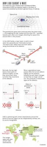 L'immagine riassume come l'interferometro LIGO sia riuscito a catturare le onde gravitazionali.