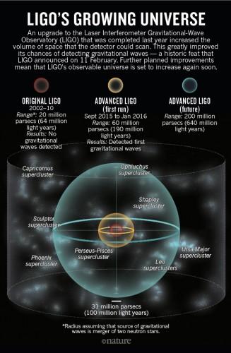 Il passato (rosso), presente (giallo) e futuro (azzurro) universo osservato e osservabile dall'interferometro LIGO grazie all'avanzare delle tecniche strumentali che permettono man mano un miglioramento delle capacità di rilevazione dei segnali. Una maggiore sensibilità implica che siamo in grado di ascoltare segnali provenienti da sorgenti più distanti.
