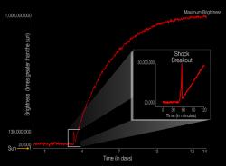 Il diagramma illustra il profilo di luminosità di un evento di supernova riferito a una scala dove 1 è la luminosità emessa dal Sole. Nell'inserto è mostrato l'effetto dell'onda d'urto, che dura in tutto circa 20 minuti. Grazie allo sguardo costante del telescopio spaziale Kepler della NASA è stato possibile vedere in diretta questo flash emesso dalla stella KSN 2011D. Crediti: NASA Ames/W. Stenzel