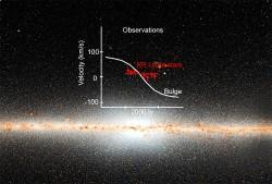 """Il piano della Via Lattea, la nostra galassia, osservato nell'infrarosso dal telescopio spaziale WISE della NASA. Il nucleo è una componente disitinta che si trova nelle regioni centrali e le cui stelle ruotano seguendo traiettorie tra loro simili. Una antica popolazione stellare che non mostra le stesse proprietà cinematiche, è stata scoperta sempre nel """"cuore"""" della nostra galassia e probabilmente rappresenta le primissime stelle che la hanno formata. Crediti: NOAO/AURA/NSF/AIP/A. Kunder"""