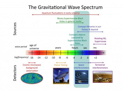 Lo spettro delle onde gravitazionali, con le sorgenti (in alto) e i rivelatori (in basso). Crediti: NASA Goddard Space Flight Center