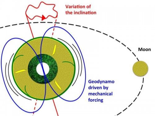 Gli effetti gravitazionali determinati dal sistema Terra-Luna-Sole provocano la deformazione ciclica del mantello terrestre e oscillazioni nel suo asse di rotazione. Questo tensione meccanica applicata a tutto il pianeta provoca forti correnti nel nucleo esterno, costituito da una lega di ferro liquido di viscosità molto bassa. Correnti sono sufficienti a generare il campo magnetico terrestre. Crediti: Julien Monteux e Denis Andrault