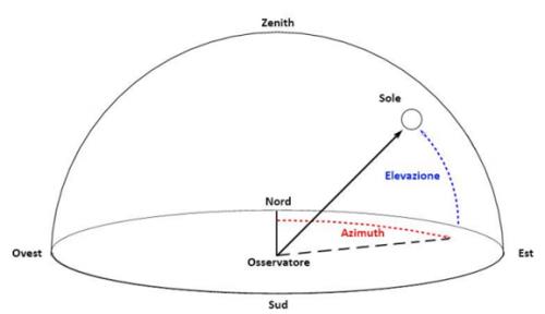 Grafico Altazimutale