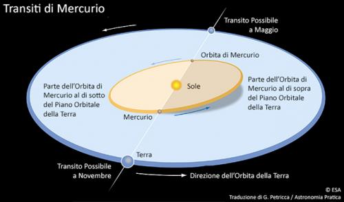 L'illustrazione che viene fornita dall'ESA (European Space Agency – Agenzia Spaziale Europea) ci mostra in via grafica quello che è stato affermato nello scorso paragrafo per iscritto.