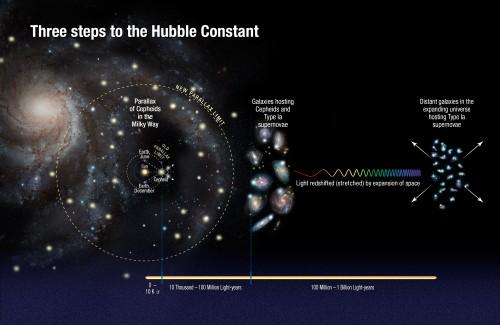 Schema dei passaggi seguiti da Riess e colleghi per ricalcolare la costante di Hubble (cliccare per ingrandire). Crediti: NASA, ESA, A. Feild (STScI) e A. Riess (STScI/JHU)