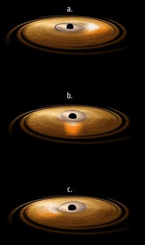 Rappresentazione artistica dell'effetto Lense-Thirring nella regione attorno un buco nero. Il disco interno, in precessione, emette radiazione ad alta energia che colpisce la materia nel disco di accrescimento circostante. Questo fa sì che gli atomi di ferro di quest'ultimo emettano raggi X, qui rappresentati dal bagliore presente prima sul lato destro (a), poi su quello frontale (b) e infine su quello sinistro (c) del disco di accrescimento. Crediti: ESA/ATG Medialab