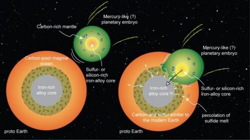 Rappresentazione schematica della fusione della Terra con un pianeta simile a Mercurio. I pianeti embrionali potrebbero aver sviluppato nuclei ricchi di silicio o zolfo, e strati esterni ricchi di carbonio. Se la Terra si fosse fusa con un pianeta di questo tipo nelle prime fasi della sua vita, allora potremmo spiegarci le origini delle abbondanze osservate di carbonio e zolfo. Crediti: Rajdeep Dasgupta