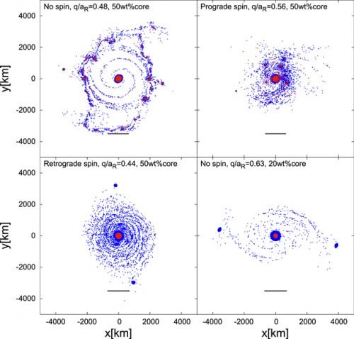 Simulazione del comportamento di un centauro a differenti condizioni di velocità di rotazione e di composizione del nucleo a seguito di un passaggio ravvicinato a un pianeta gigante. Crediti: Ryuki Hyodo, Sébastien Charnoz et altera.