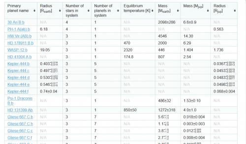 la tabella degli esopianeti di sistemi stellari multipli