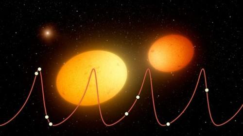 Illustrazione del concetto di 'battito cardiaco stellare' osservato in alcuni sistemi binari identificati dal satellite della NASA Kepler. La figura mostra, in primo piano, due stelle nella fase del loro massimo avvicinamento. La reciproca attrazione gravitazionale deforma le due stelle causandone una forma ellissoidale. In alto a sinistra, si vede una terza componente, più distante, che farebbe parte del sistema. Gli astronomi ipotizzano l'esistenza in alcuni di questi sistemi stellari di compagni 'invisibili' che sarebbero responsabili delle orbite allungate delle due componenti principali. La curva di luce, sovrapposta nella figura, mostra la variazione ciclica in termini di velocità di un sistema stellare denominato KIC 9965691: si vede come il grafico assomigli a un elettrocardiogramma. I punti solidi sono le misurazioni effettuate dallo strumento HIRES installato al telescopio Keck mentre la curva rappresenta il miglior modello che descrive i movimenti di questo sistema stellare. Crediti: NASA/JPL-Caltech