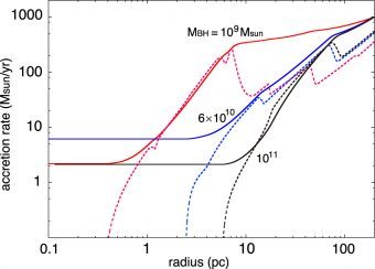 Il grafico illustra il tasso di accrescimento (linea continua) e quello di formazione stellare (linea a tratteggio) in funzione del raggio in un disco di accrescimento, assumendo sette valori differenti della massa del buco nero centrale. Nonostante i tassi di accrescimento diventino elevati a grandi distanze, essi crollano assumendo valori di qualche massa solare all'anno per distanze inferiori. Ciò è dovuto al fatto che gran parte del gas viene utilizzato per la formazione stellare nel disco di accrescimento. Crediti: Inayoshi e Haiman 2016/ApJ