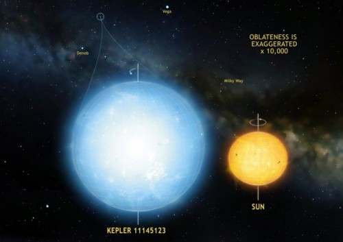 La stella Kepler 11145123 è l'oggetto naturale più tondo mai osservato nell'Universo, anche più del Sole. Crediti: illustrazione a cura di Mark A. Garlick