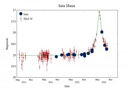 Curva dell'intensità luminosa - Microlensing causato da un unico oggetto - Luglio 2016