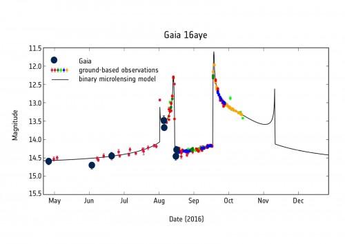 Curva dell'intensità luminosa - Microlensing causato da più oggetti - Agosto 2016