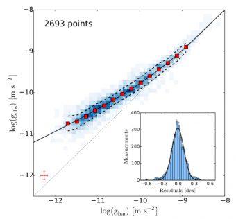 Il grafico mostra la relazione tra l'accelerazione centripeta osservata (asse verticale) e quella predetta dalla materia barionica (asse orizzontale). Sono rappresentati quasi 2700 punti (in scala di grigi) che si riferiscono ai dati relativi alle 153 galassie. Crediti: S. McGaugh, Federico Lelli and James M. Schombert 2016/PRL