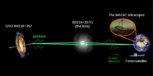 La sequenza degli eventi, dall'esplosione di 7 miliardi di anni fa all'osservazione di Fermi e MAGIC. Crediti: Daniel Lopez/IAC per l'immagine MAGIC; NASA/ESA per l'immagine Hubble di B0218+357G; NASA E/PO – Sonoma State University, Aurore Simonnet per l'immagine dell'AGN
