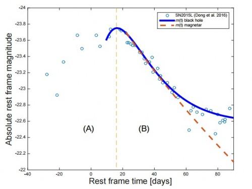 La linea in blu, che descrive la curva di luce legata al modello dello spinning down di un buco nero e quella tratteggiata in arancione associata al modello di emissione per una magnetar. La prima sembra adattarsi meglio ai dati sperimentali (rappresentati dai cerchi vuoti, misure fotometriche raccolte da Dong et al. per la supernova ASASSN-15lh)