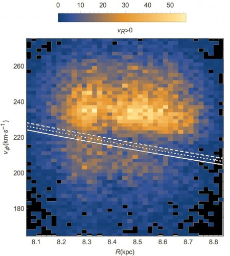 """Distribuzione """"bimodale"""" delle stelle con velocità radiale galattocentrica positiva, appartenenti ai due cataloghi TGAS and LAMOST, in funzione della loro velocità di rotazione tangenziale e della loro distanza R dal centro galattico (Galactocentric cylindrical radius). Sono state utilizzate solo stelle per le quali l'incertezza sulla misura di parallasse (e quindi di distanza) era migliore del 20%. Credits: Giacomo Monari & Benoit Famaey (CNES, Observatoire astronomique de Strasbourg, Stockholm University) and Daisuke Kawata & Jason Hunt (MSSL, University of Toronto) - Processing: M. Di Lorenzo (DILO)"""
