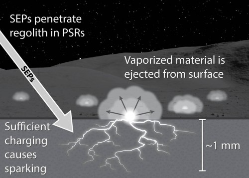 L'illustrazione mostra come le particelle energetiche provenienti dal Sole possano causare delle variazioni nel campo elettrico della regolite lunare nelle regioni permanentemente in ombra (PSR). Crediti: NASA / Andrew Jordan