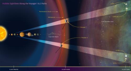 In questa illustrazione, il telescopio spaziale Hubble della NASA osserva le traiettorie delle sonde Voyager 1 e 2, con l'obiettivo di aiutare gli astronomi a definire la struttura interstellare lungo il percorso futuro di ciascun veicolo spaziale. Crediti: NASA, ESA, e Z. Levay (STScI)