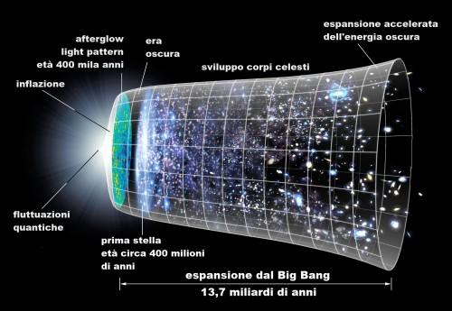 Una rappresentazione grafica dell'espansione dell'universo. Crediti: NASA/WMAP Science Team