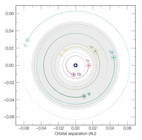 La configurazione orbitale dei sette pianeti attorno a TRAPPIST-1. Credit: ESO/M. Gillon et al.