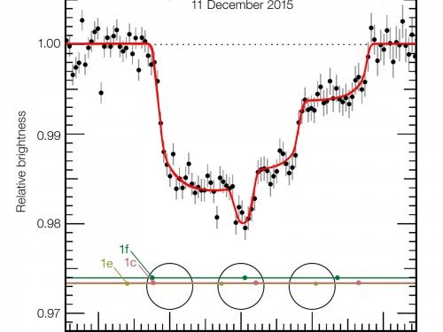 Un raro transito triplo: l'11 Dicembre 2015, i paineti c, f ed e sono passati di fronte al disco di TRAPPIST-1 contemporaneamente. Credits: ESO/M. Gillon et al.