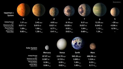 Le proprietà dei pianeti del sistema di TRAPPIST-1 e quelle dei pianeti rocciosi del sistema solare.