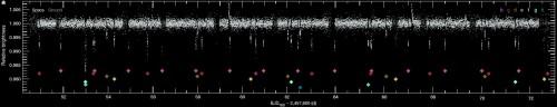 Fig.1: La curva di luce ripresa da Spitzer (in grigio le osservazioni fatte contestualmente da terra). I simboli colorati indicano quale pianeta sta transitando davanti alla stella, secondo il codice di colori usato nelle altre figure. Crediti: Gillon et al. - ESO