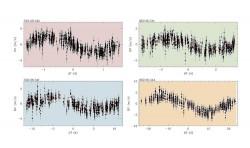 Le variazioni nel tempo delle velocità radiali dei quattro pianeti di HD 219134 misurate da HARPS-N. Quelle relative alle due super Terre descritte nello studio sono le due nei riquadri in alto