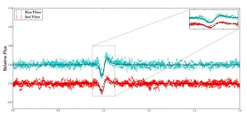 """Curva di luce emessa da Iota Orionis in banda rossa (in rosso) e blu (in azzurro). Nell'inserto viene evidenziato il """"battito cardiaco"""" del sistema. Crediti: H. Pablo et al. 2017"""