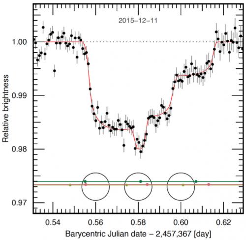 Fig.3 : Triplo transito dei pianeti c,e,f osservato con VLT/HAWK-I il giorno 11 Dicembre 2015 (in basso il diagramma esplicativo della posizione dei 3 pianeti davanti al disco stellare in tre diversi momenti)- Crediti: Gillon et al. - ESO