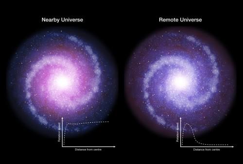 Rappresentazione schematica di galassie a disco in rotazione nell'universo primordiale (a destra) e al giorno d'oggi (a sinistra). Osservazioni con il Vlt (Very Large Telescope) dell'Eso suggeriscono che questi dischi di galassie con formazione stellare massiccia nell'universo primordiale erano meno influenzati dalla materia oscura (mostrata in rosso) che era meno concentrata. Di conseguenza, le parti esterne delle galassie distanti ruotano più lentamente delle zone corrispondenti nelle galassie dell'universo locale. Le curve di rotazione, invece che essere piatte, scendono significativamente all'aumentare del raggio. Crediti: Eso