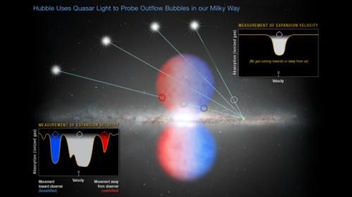 La luce proveniente da diversi quasar che penetra la parte nord di una delle bolle di Fermi. Credit:  NASA, ESA, and Z. Levy
