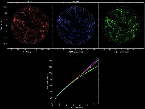 Un fermo immagine di un'animazione che mostra l'espansione dell'universo nel modello cosmologico standard con materia oscura fredda ed energia oscura (pannello in alto a sinistra, colore rosso), con il nuovo modello che considera la struttura globale dell'Universo ed elimina la necessità di energia oscura (pannello centrale, in blu), e il modello Einstein-de Sitter originale senza materia oscura (pannello a destra, in verde). Il pannello in basso mostra l'aumento del fattore di scala in funzione del tempo (1 G year corrisponde a un miliardo di anni). Le unità di scala nei pannelli in alto sono espresse in Megaparsec, dove un Megaparsec corrisponde a circa 3 milioni di anni luce. Clicca sull'immagine per vederla ad alta risoluzione. Crediti: István Csabai et al.
