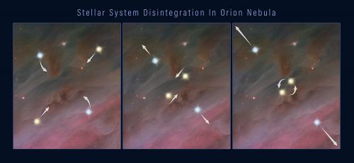 Illustrazione di come si può smembrare un raggruppamento di stelle, lanciando i componenti nello spazio. 1) membri di un sistema stellare multiplo che orbitano vicendevolmente; 2) due delle stelle avvicinano le loro orbite; 3) le due stelle vicine si fondono o formano una coppia binaria stretta, rilasciando sufficiente energia gravitazionale da spingere tutte le stelle all'esterno del sistema. Crediti: Nasa, Esa e Z. Levy (Stsci)