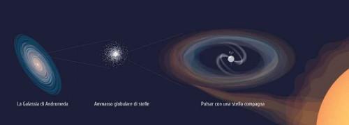 Visione artistica della pulsar extragalattica XB091D